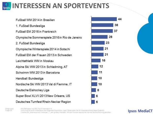 Interesse an Sport-Events (Quelle: Ipsos)
