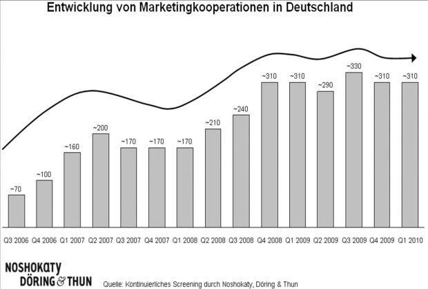 Kooperationen sind wichtiges Marketinginstrument