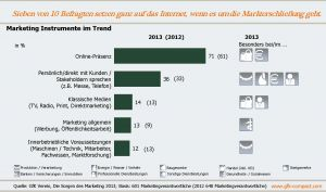 "Marketing Instrumente im Trend (Quelle: GfK Verein, Studie ""Sorgen des Marketing 2013"", Dezember 2013)"