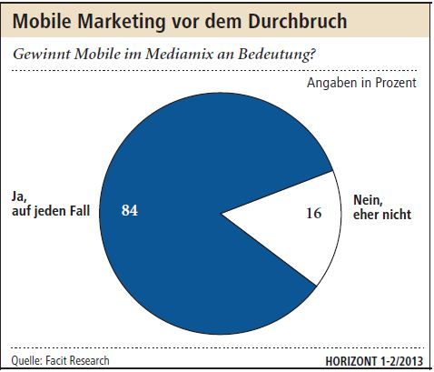 Mobile Marketing vor dem Durchbruch (Quelle: Facit Research/Horizont.net)