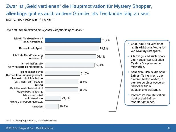 Motivationsgründe für Mystery Shopper (Quelle: Mysterypanel)