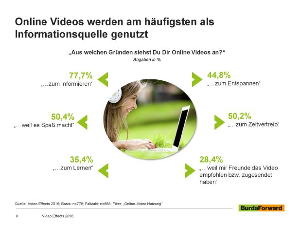 Online-Videos - Warum? (Quelle: BurdaForwad)