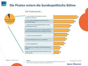 Piraten in Deutschland