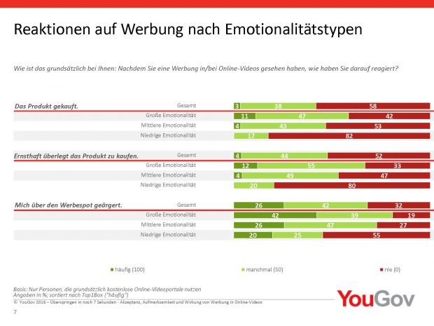 Quelle: YouGov