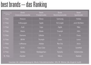 Ranking best brands 2013 (Quelle: best brands)