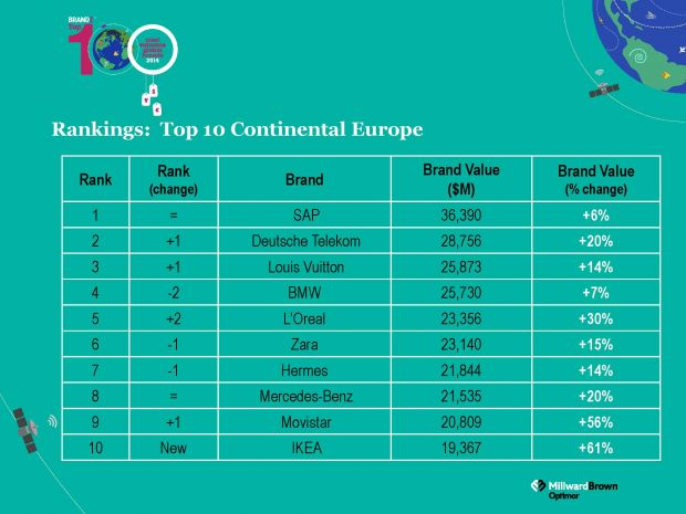 Top 10 Europa (Quelle: BrandZ Top 100/Millward Brown)