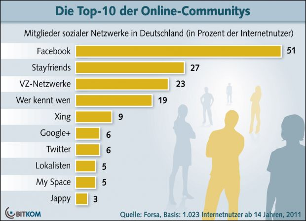 Top 10 der Online-Communities