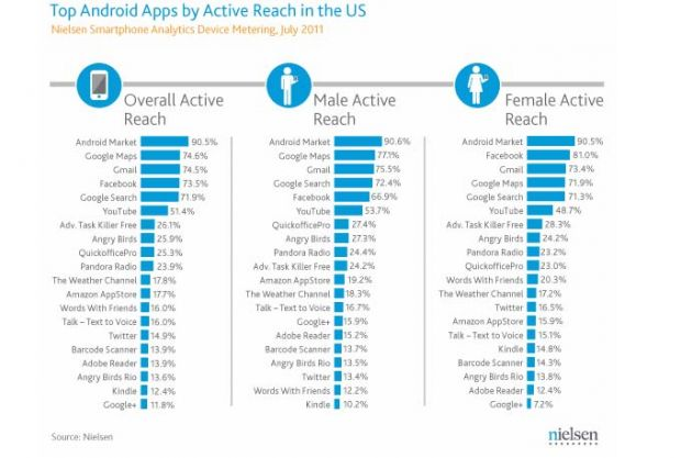 Top 20 der Android Apps in den USA