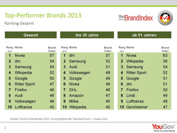 Top-Performer Brands 2013 (Quelle: YouGov)