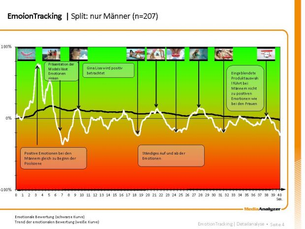 Tracking - Männer (Quelle: MediaAnalyzer)