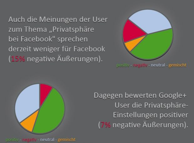 google+ im Soll (Quelle: Attensity Europe)