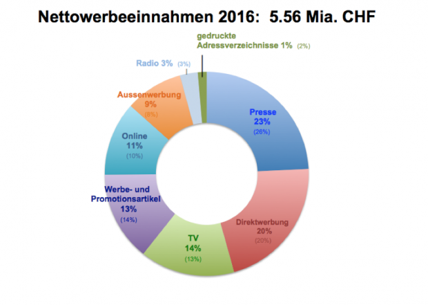 Nettowerbestatistik 2016