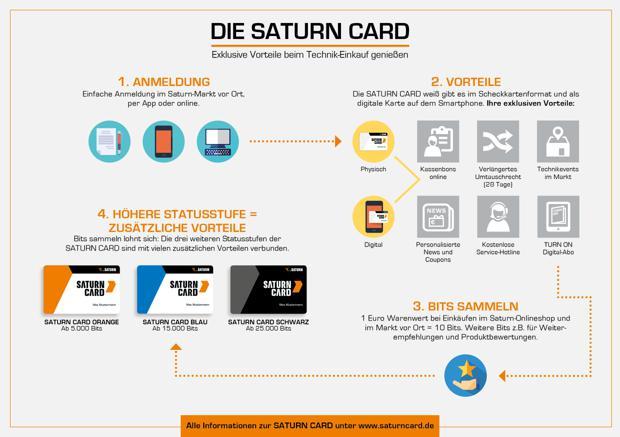 wie die saturn card funktioniert - Saturn Bewerbung