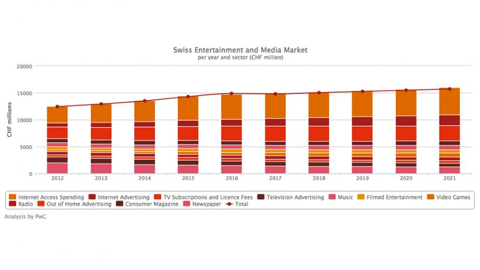 PWC Swiss Entertainment and Media Outlook 2017-202