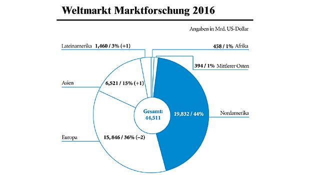 Global Market Report
