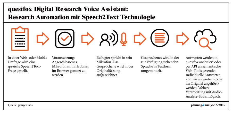 Questfox Digital Research Voice Assistant