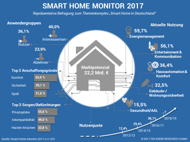 Der Smart Home Monitor 2017