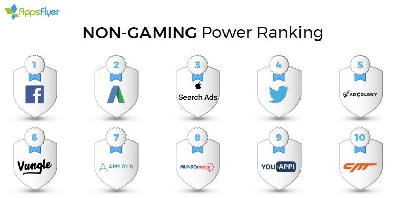 Im Non-Gaming-Ranking belegen Apple Search Ads auf Anhieb Rang 3
