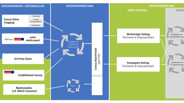 Arbeitsplan Swiss Media Data Hub