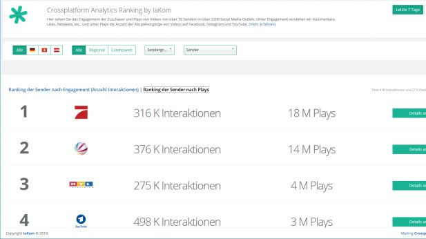 Social Media Ranking nach Plays und Engagement