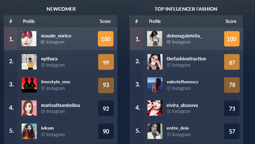 Die Top-Newcomer Influencer im Februar 2018