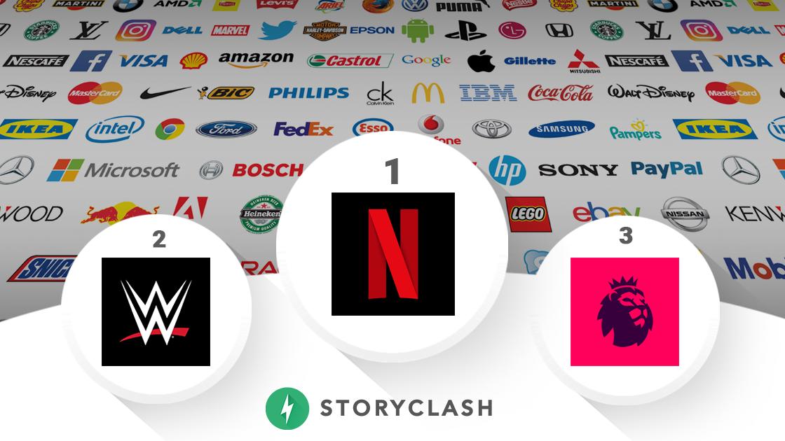 Storyclash Global Brands Ranking: Netflix ist im März das Maß aller Dinge in den sozialen Netzwerken