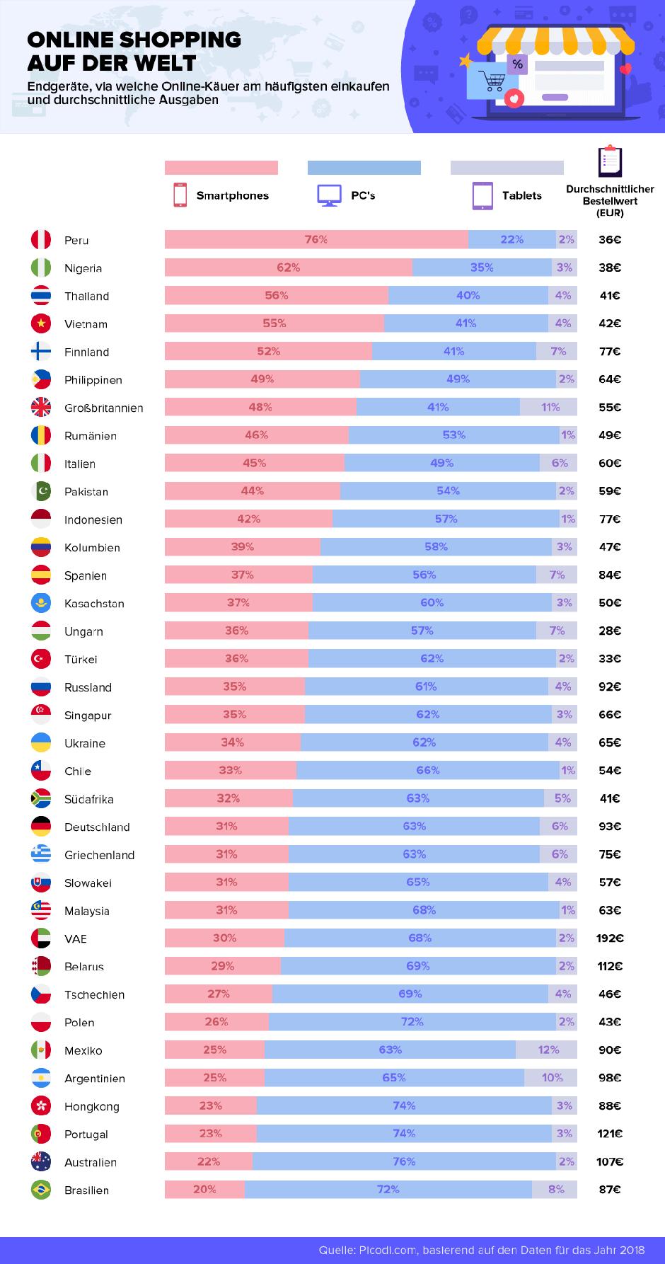 analyse: so kaufen die deutschen im internet ein