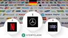 German Brands Ranking