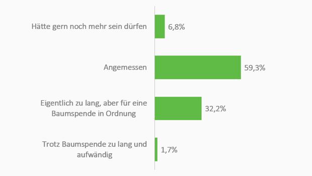 Das antworteten die Teilnehmer auf die Frage: Wie angemessen fandest du die Länge und den zeitlichen Aufwand für das Ausfüllen dieses Fragebogens? / Quelle: Influencer Facts 2019-II (n=6.975 Befragte)