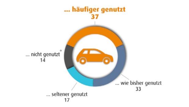 In den letzten drei Jahren habe ich mein Auto ... (Angaben in Prozent)
