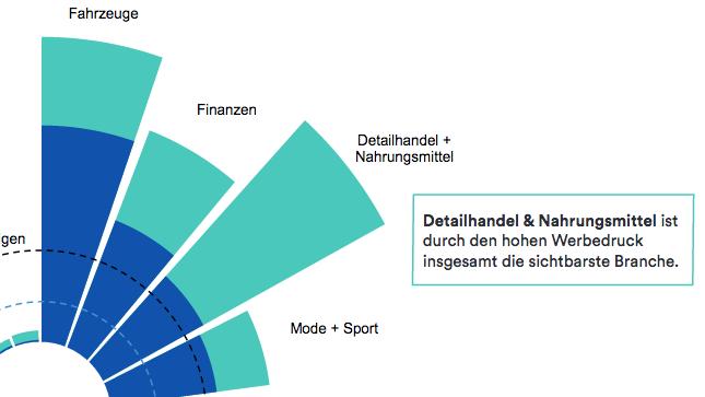 Markentrend 2018 I: Migros, Coop und SBB waren 2018 die drei sichtbarsten Marken der Schweiz