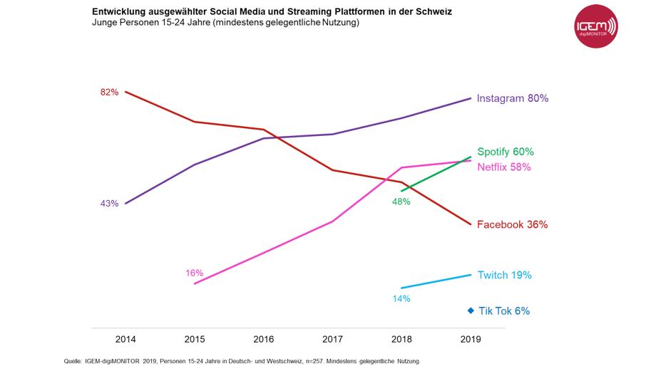 IGEM-digiMONITOR 2019: Facebook bricht bei jungen Schweizern ein, Spotify wächst am stärksten