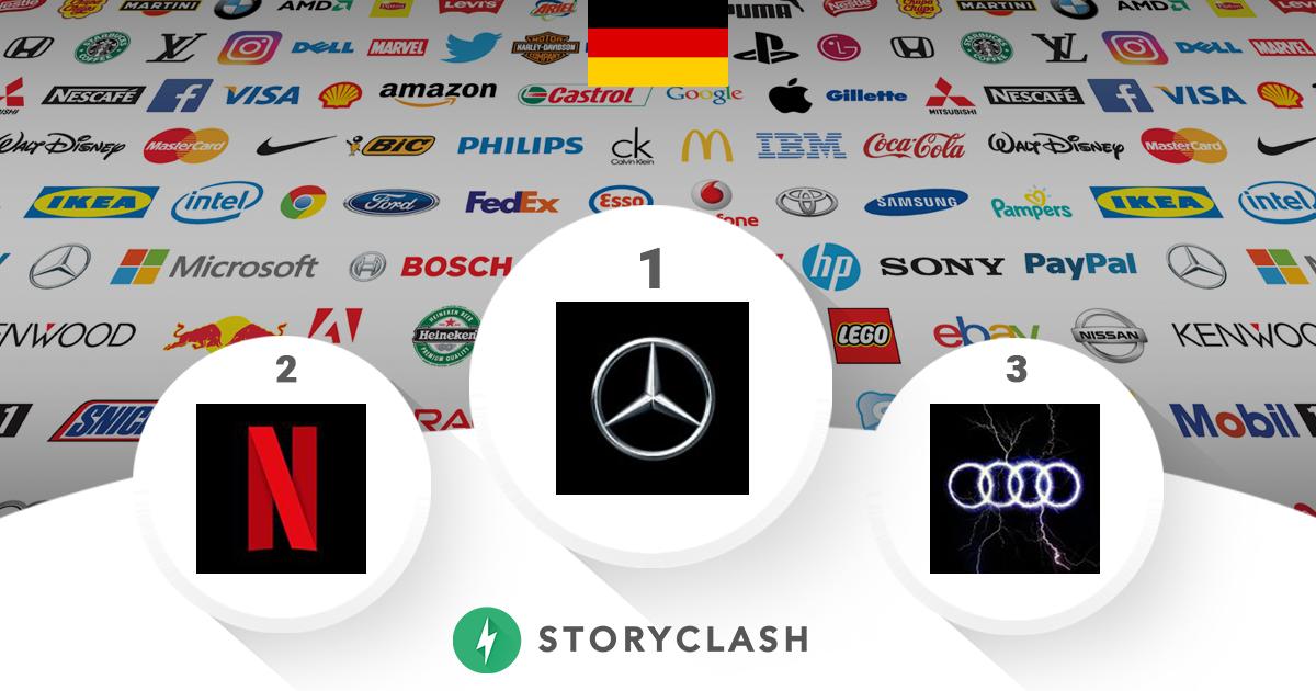 German Brand Ranking: Mercedes baut Führung aus, Nintendo und Land Rover legen gewaltig zu