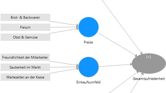 Auszug Modellaufbau SmartPLS
