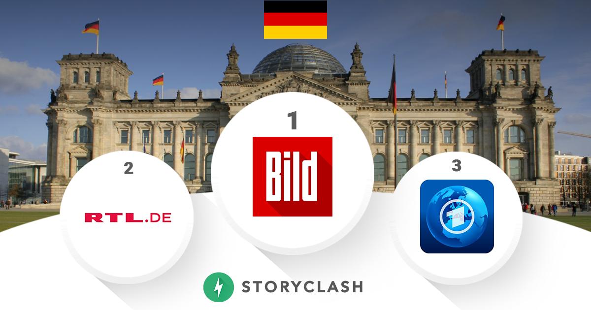 Social Media Ranking: RTL.de verdrängt die Tagesschau in den sozialen Medien von Platz 2