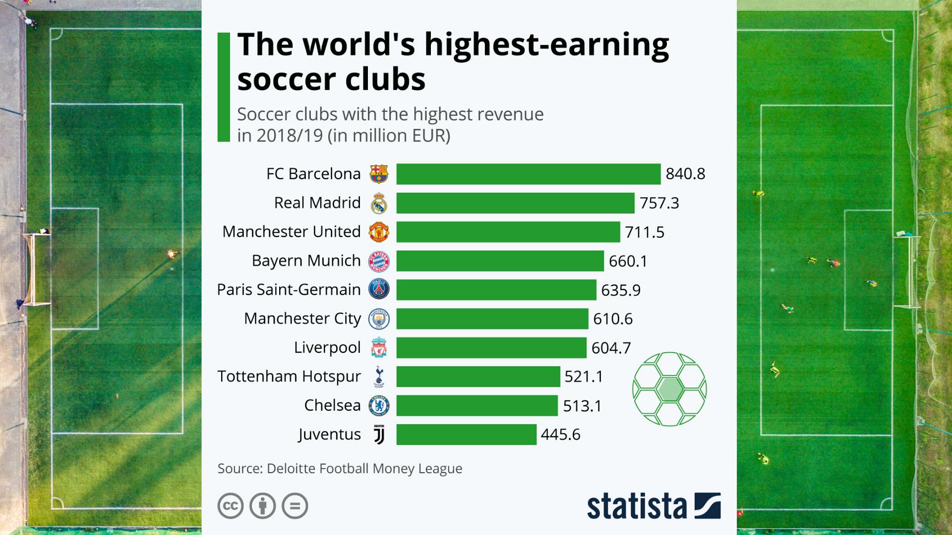 Die Reichsten Fußballclubs Der Welt