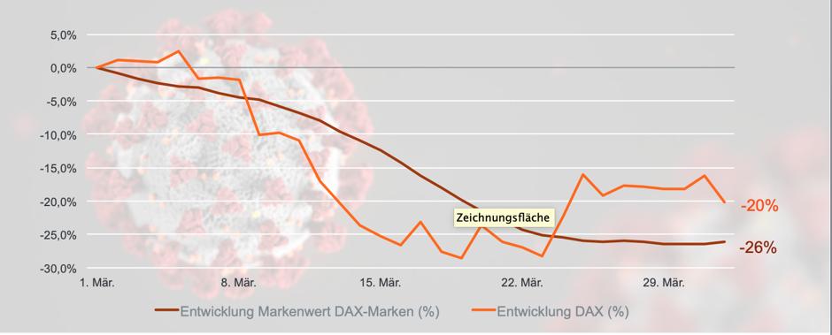 Die Markenwerte stehen stärker unter Druck als der DAX