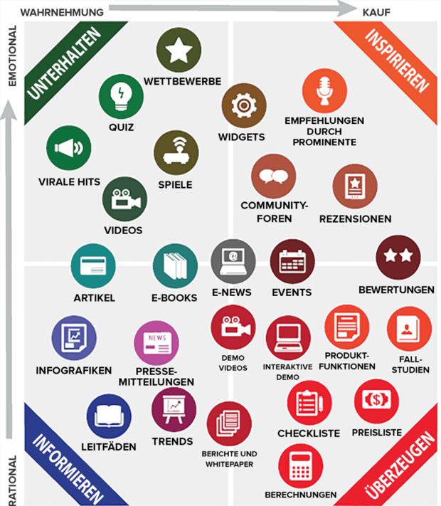 Die Content Matrix von Hubspot.de