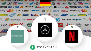 Westwing überholt Netflix im German Brands Ranking von Storyclash