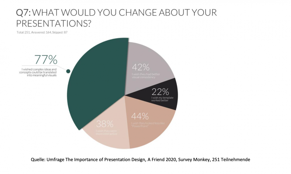 Quelle: Umfrage The Importance of Presentation Design, A Friend 2020, Survey Monkey, 251 Teilnehmende
