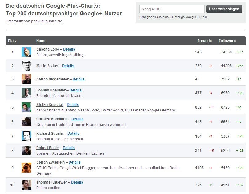 Die Top 10 in den Google+Charts