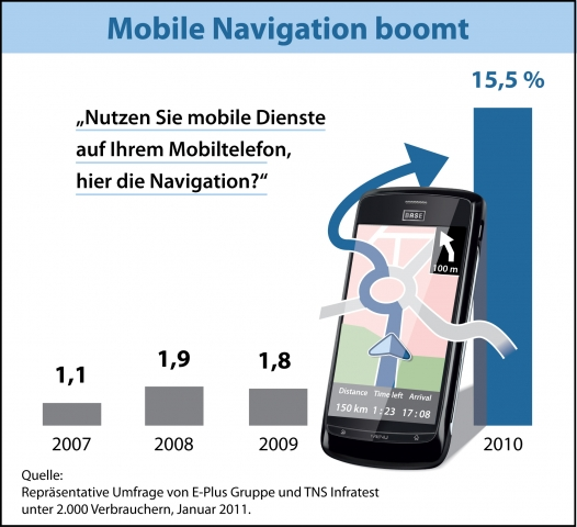 Mobile Navigation boomt (Grafik: E-Plus)