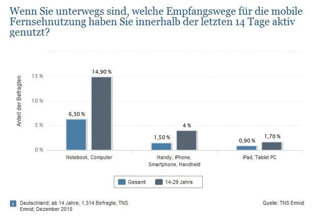 Tv trends charts und statistiken zum online special - Tv und mediamobel ...