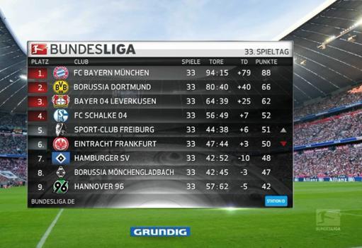 Bundesliga neuer tv opener verspricht 100 prozent for Tabelle von bundesliga