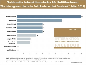Der Goldmedia Interaktions Index März 2013 (Grafik: Goldmedia)