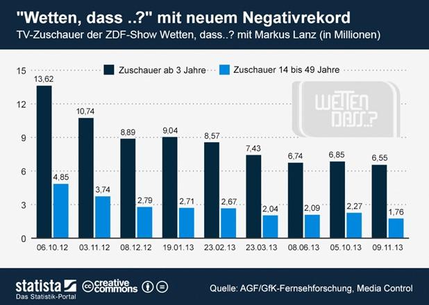 Einschaltquote