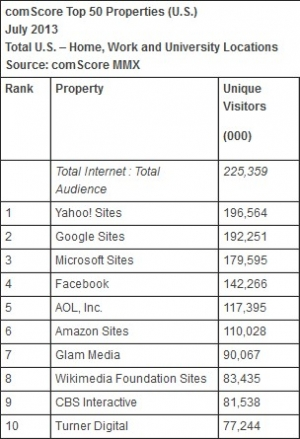 Die Top-10-Sites in den USA im Juli laut Comscore (Quelle: Comscore Media Metrix)