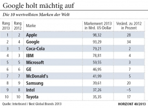 Die Top des Interbrand-Rankings (Grafik: HORIZONT 40/2013)